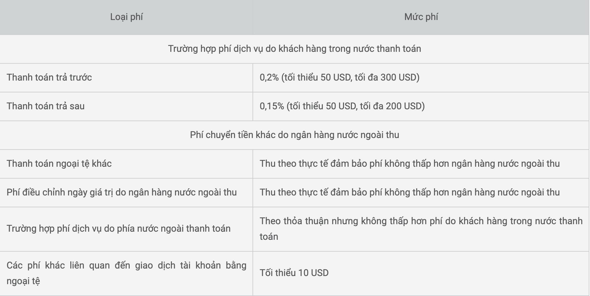 phí chuyển tiền sang Đài Loan