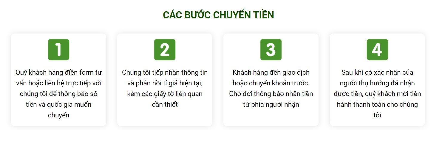 Quy trình chuyển tiền từ Việt Nam sang Indonesia tại Chuyentienquocte.com.vn